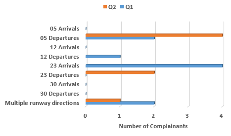 Chart showing number of complainants affected by use of the particular runway direction