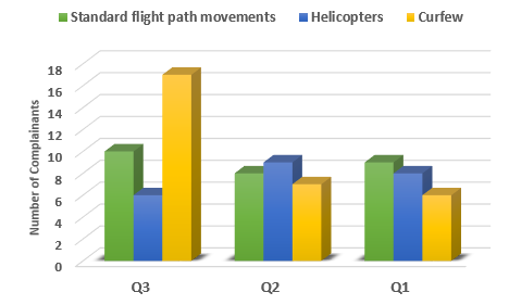 Chart showing a comparison of the number of complainants raising main issues in Quarter 1, 2 and 3