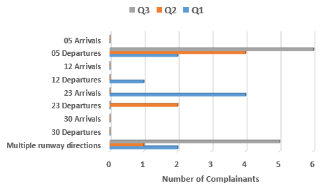 Comparison of complainants affected by runway directions in Quarters 1, 2 and 3