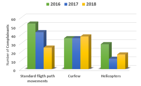 Chart showing a comparison of complainant numbers against the main issues in 2016, 2017 and 2018