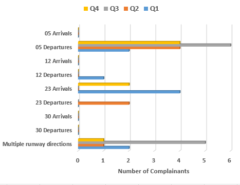Chart showing the number of complainants per quarter raising concerns about the direction the runway is used in