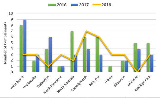 Chart showing the comparison of complainant numbers per suburb in 2016, 2017 and 2018