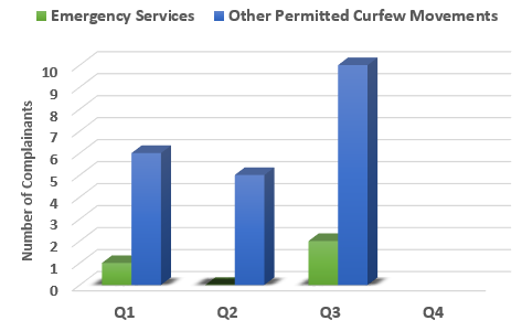 Chart showing number of complainants raising concerns with curfew movements broken down by type of movement