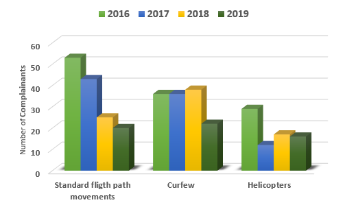 Chart showing min Issues and complainant numbers of 2019 with comparison of 2016, 2017 and 2018