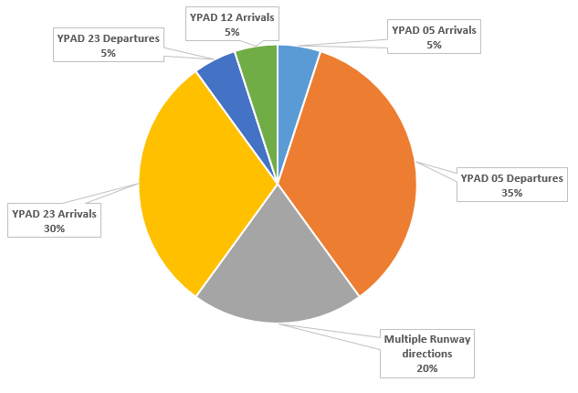 Chart showing rnway Direction in use for the issue of Standard flight paths and percentage of complainants affected