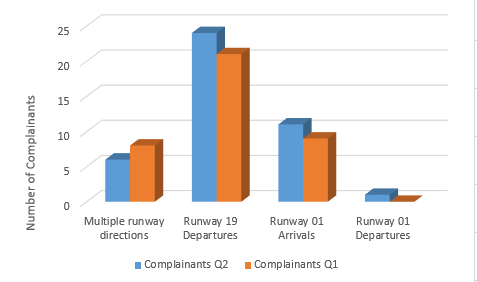 Chart showing standard flight path issue broken down by runway direction with a comparison to quarter 1
