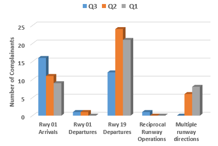 Chart showing breakdown of standard flight path issue and runway use