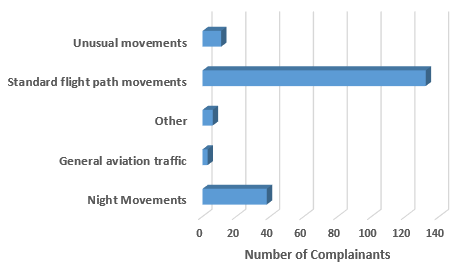 Chart showing number of complainants raising each issue in 2018
