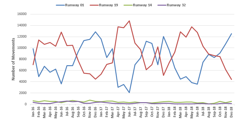 Charting showing runway usage data from 2016 - 2018