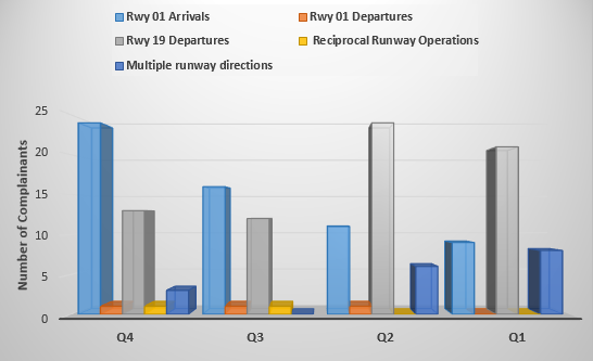 Chart showing complainants raising concerns with direction runway is used in
