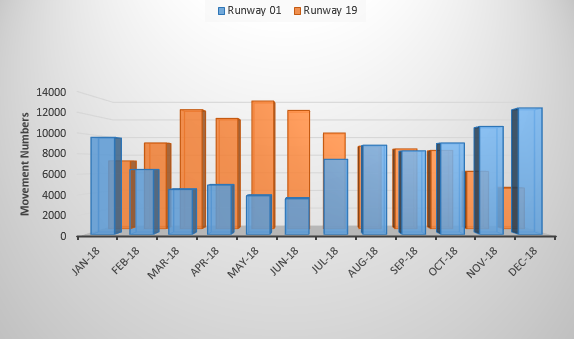 Chart showing movement numbers per runway direction in each month of 2018