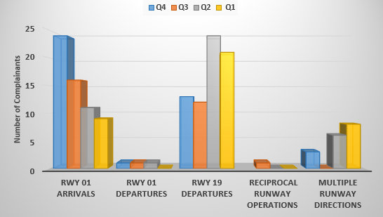 Chart showing the classifications associated with standard flight path use and the number of complainants raising concerns per quarter in 2018