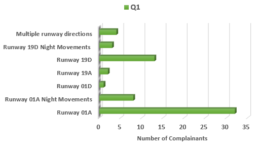 Chart showing number of complainants raising issues related to runway selection