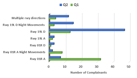 Chart showing number of complainants raising concerns about runway use