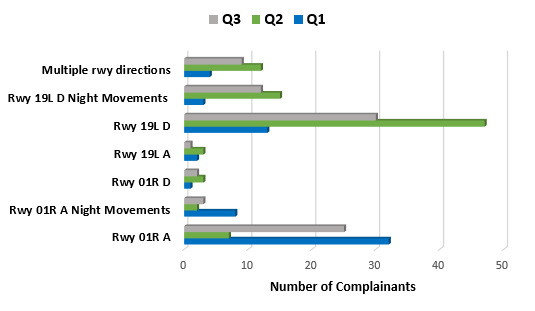 Chart showing number of complainants raising issues associated with runway use by quarter for quarters 1,2 and 3