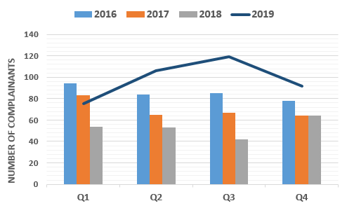 Chart showing comparison of complainant numbers by quarter 2016 to 2019