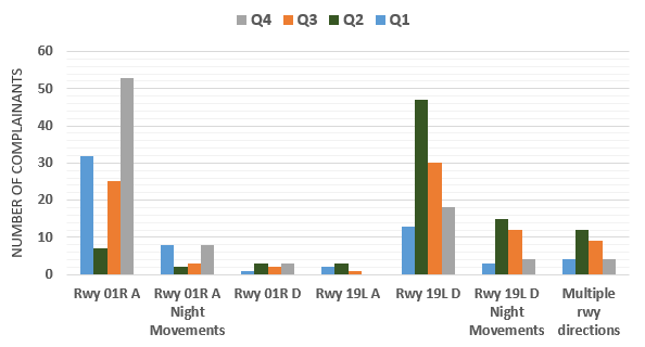 Chart showing number of complainants concerned with runway operations for each quarter 2019