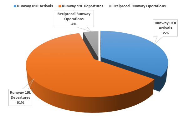 Chart showing runways nominated in Night movement issue