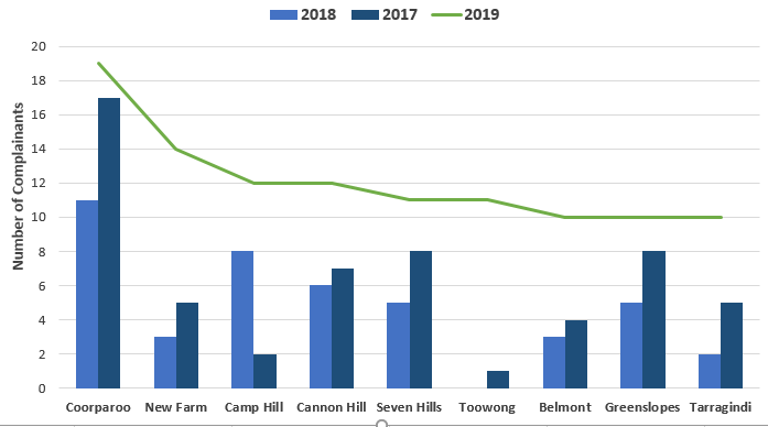 Chart showing Suburb and complainant comparison for 2019 with 2018 and 2017