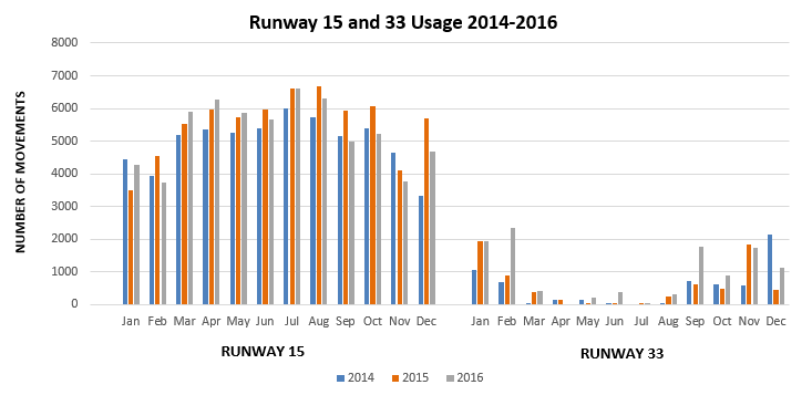 Runway usage chart 2014-2016