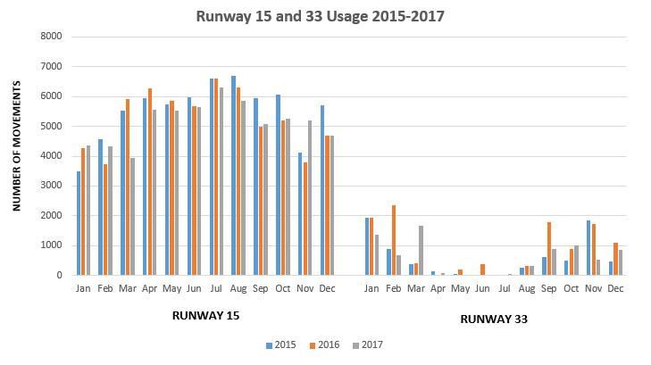 Runway usage 2015-17