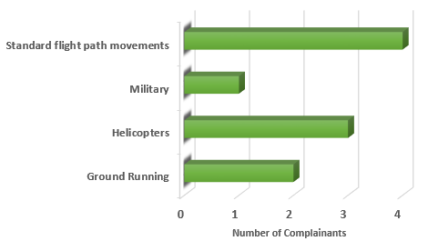Chart showing the number of complainants raising issues this quarter