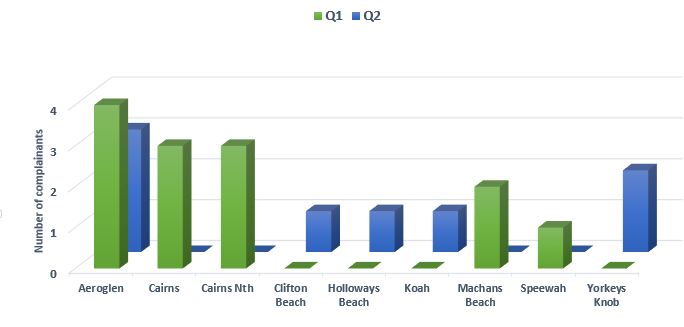Chart showing complainants per suburb in quarter 2 compared to quater 1