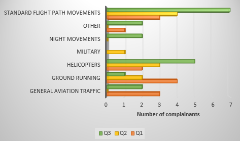 comparison of issues and complainant numbers in Q1, Q2 and Q3