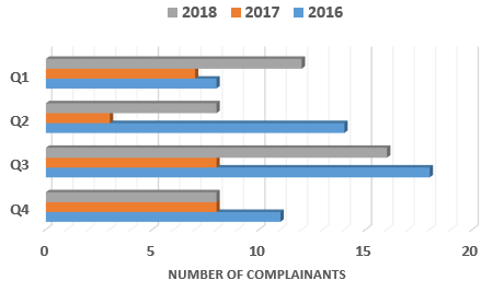 Chart showing the number of complainants per quarter from 2016 - 2018