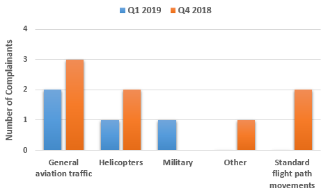 Chart showing issues raised in Quarter 1 2019 compared to Quarter 4 2018
