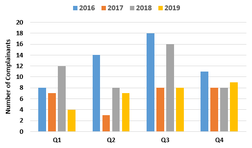 Chart showing number of complainants per quarter from 2016 to 2019