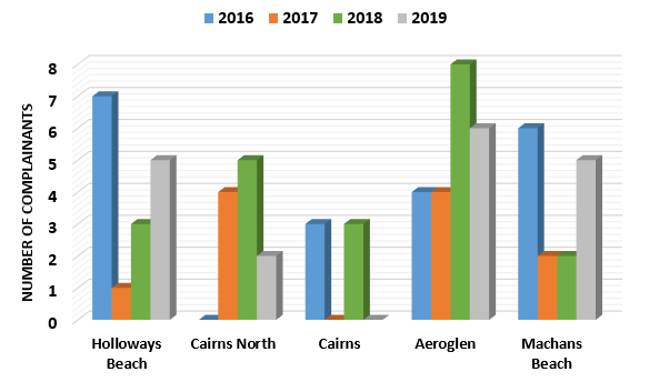 Chart showing Comparison of Suburbs recording the most complainants in 2019, with complainant numbers for 2016, 2017 and 2018