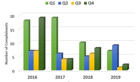 Chart showing the complainant comparison per quarter 2016 to 2019