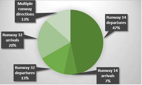 Standrad flight path movements