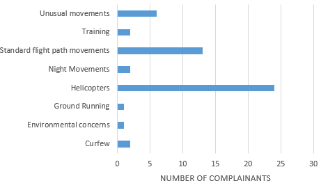 Chart showing the number of complainants raising each issue