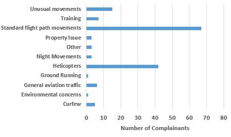 Chart showing number of complainants raising each issue