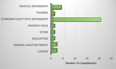 Image showing number of complainants raising each issue