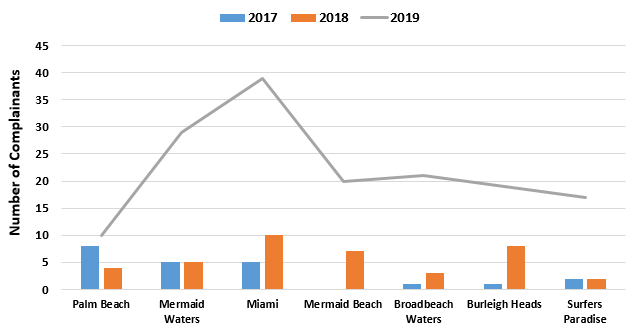 Chart showing Comparison of suburbs recording most complainants in 2019, with those of 2018 and 2017