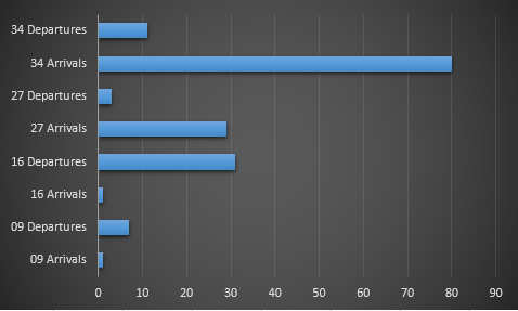 Number of complainants affected by each runway direction