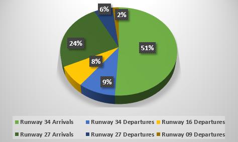 Standard flight path issues