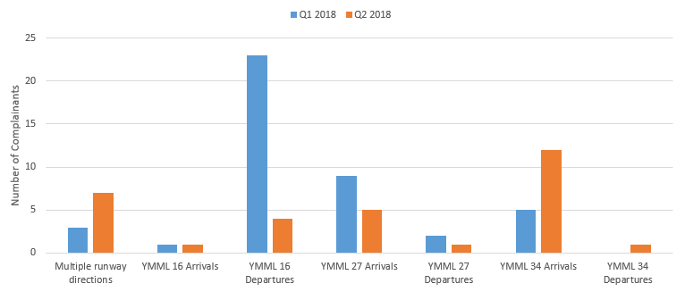 Breakdown of standard flight path issue with comparison to quarter 1 2018