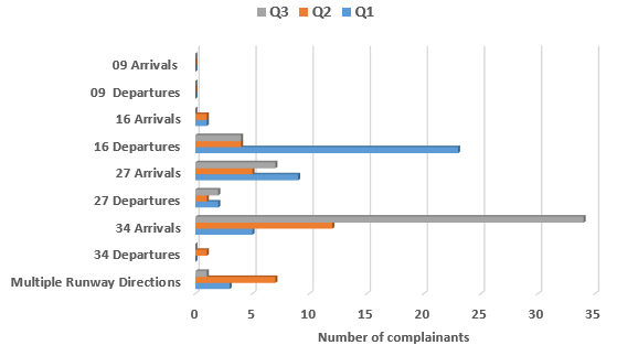 Chart showing a comparison of complainants affected by use of different runway directions during quarter 1, quarter 2 and quarter 3