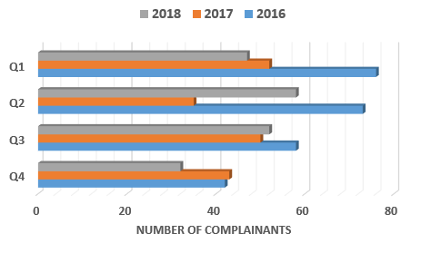 Chart showing a comparison of complainant numbers for the years 2016, 2017 and 2018 broken down by quarters.