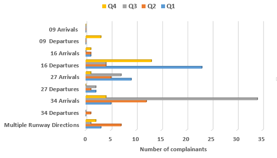 Chart showing the number of complainants raising concerns with runway direction used during each quarter of 2018