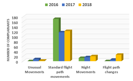 Chart showing the number of complainants raising each issue in 2018 with a comparison to 2016 and 2017