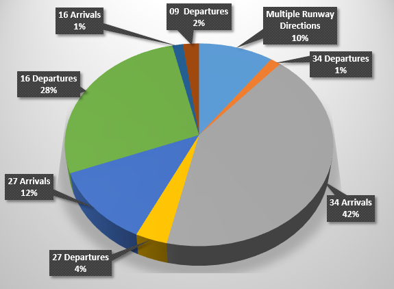 Chart showing the percentage breakdown of complainants raising concerns regarding the direction of runway use