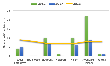 Chart showing teh number of complainants per suburbs with teh higest numbe of complainants in 2018 with a comparison of the same suburbs in 2016 and 2017.