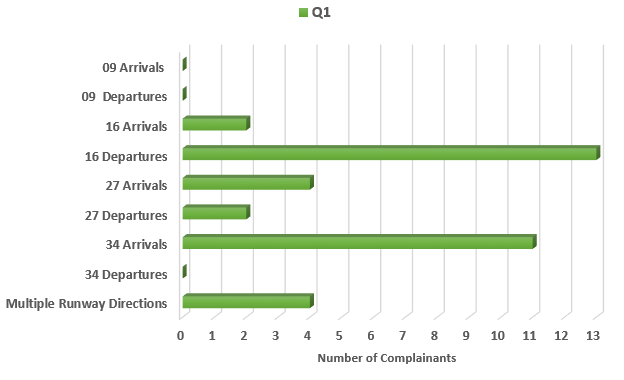 Chart showing breakdown of number of complainants contacting about use of different runway directions.