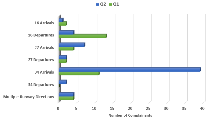 Chart showing muber of complainants raising concern with runway in use with a comparison to Q1 2019