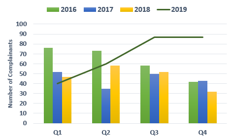 Chart showing comparison of complainants per quarter from 2016 - 2019